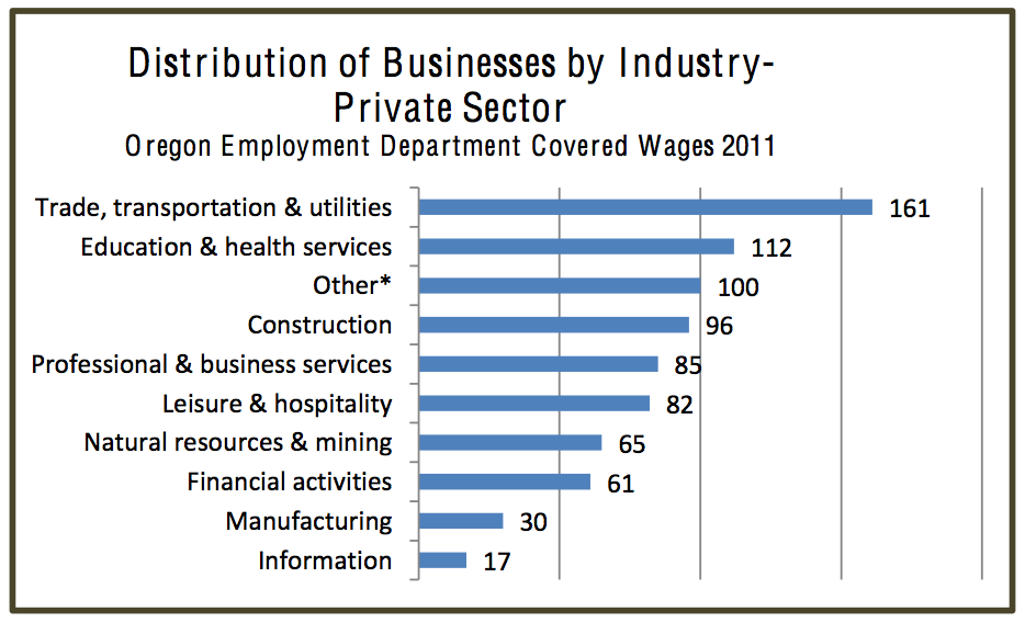 Distribution of Businesses by Industry- Private Sector