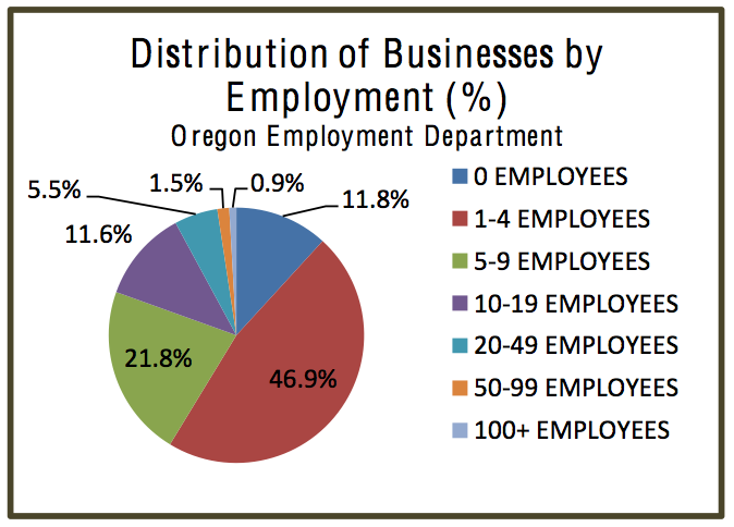 Distribution of Businesses by Employment (%)
