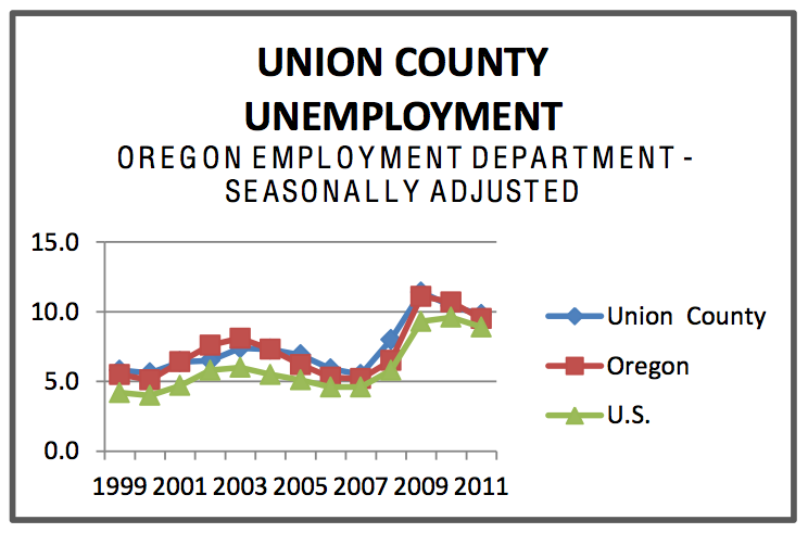 UNION COUNTY UNEMPLOYMENT OREGON EMPLOYMENT DEPARTMENT - SEASONALLY ADJUSTED