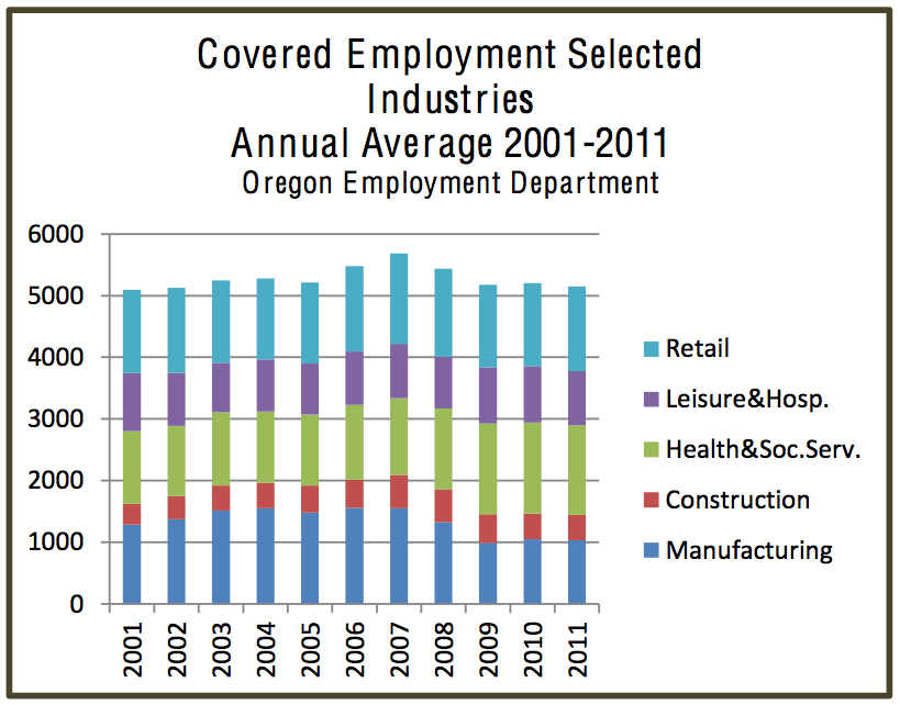 Union County Covered Employment Selected Industries
